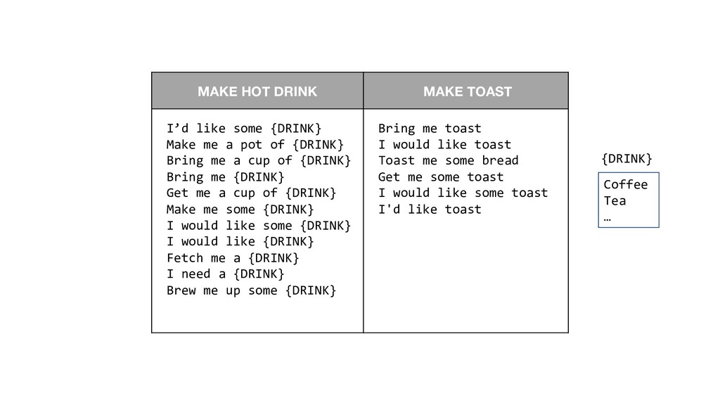 MAKE HOT DRINK MAKE TOAST I'd like some {DRINK}...