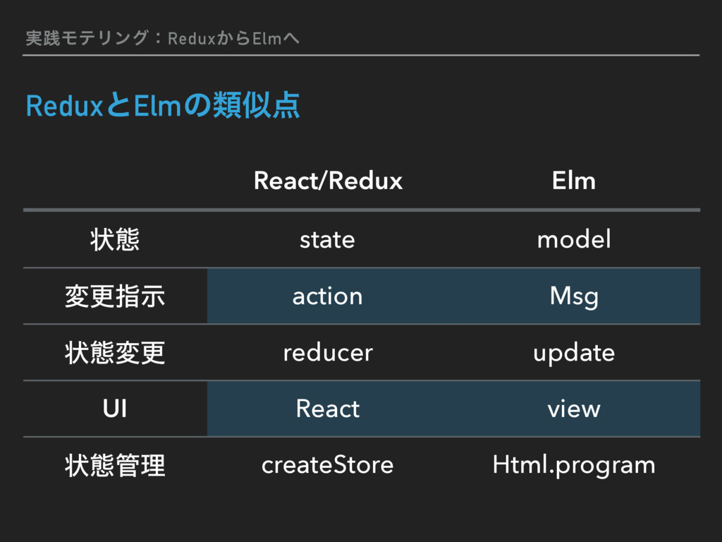 ࣮ફϞςϦϯάɿRedux͔ΒElm ReduxͱElmͷྨ React/Redux E...