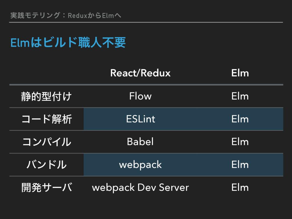 ࣮ફϞςϦϯάɿRedux͔ΒElm ElmϏϧυ৬ਓෆཁ React/Redux Elm...