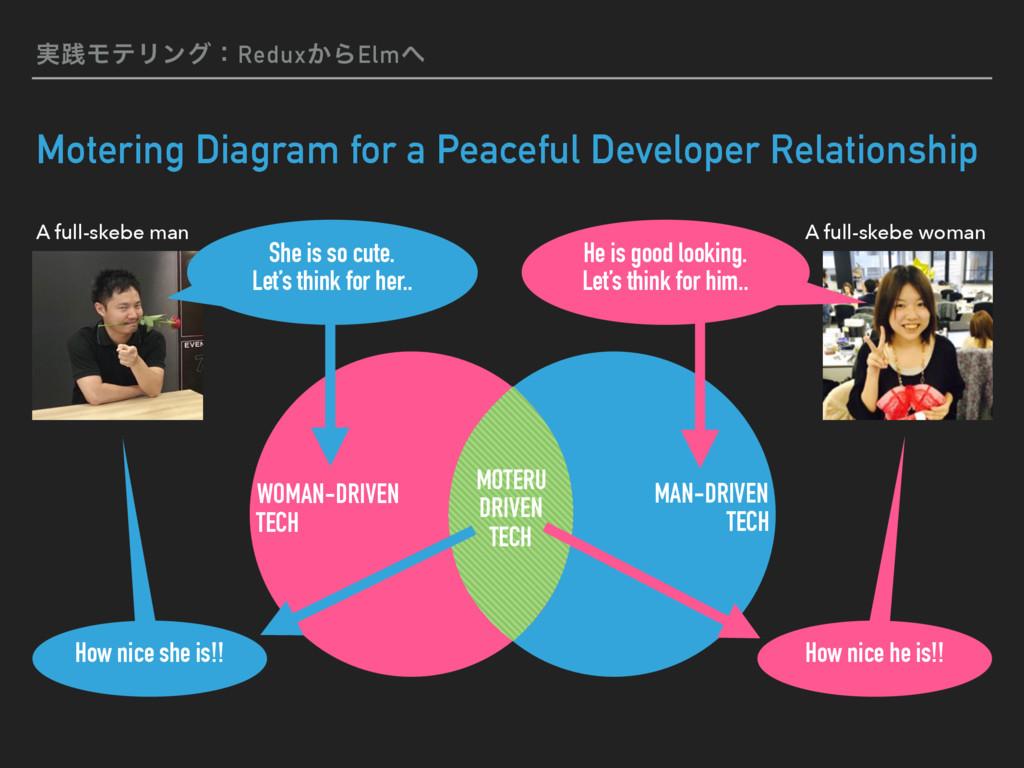 ࣮ફϞςϦϯάɿRedux͔ΒElm Motering Diagram for a Peac...
