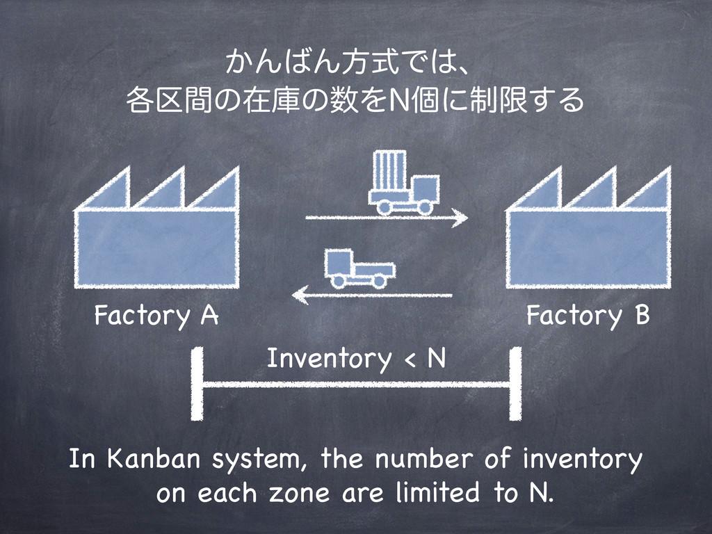 Factory A Factory B Inventory < N ͔ΜΜํࣜͰɺ ֤۠ؒ...
