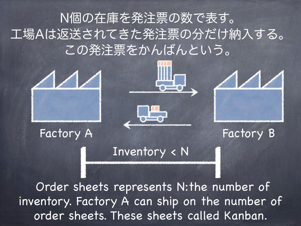 Factory A Factory B Inventory < N /ݸͷࡏݿΛൃථͷͰද...
