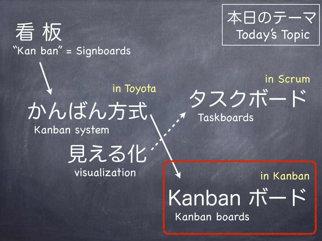 """Kan ban"" = Signboards ൘ ͔ΜΜํࣜ Kanban system..."