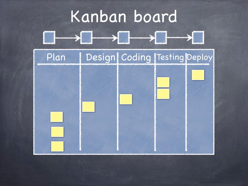 Kanban board Plan Design Coding Testing Deploy