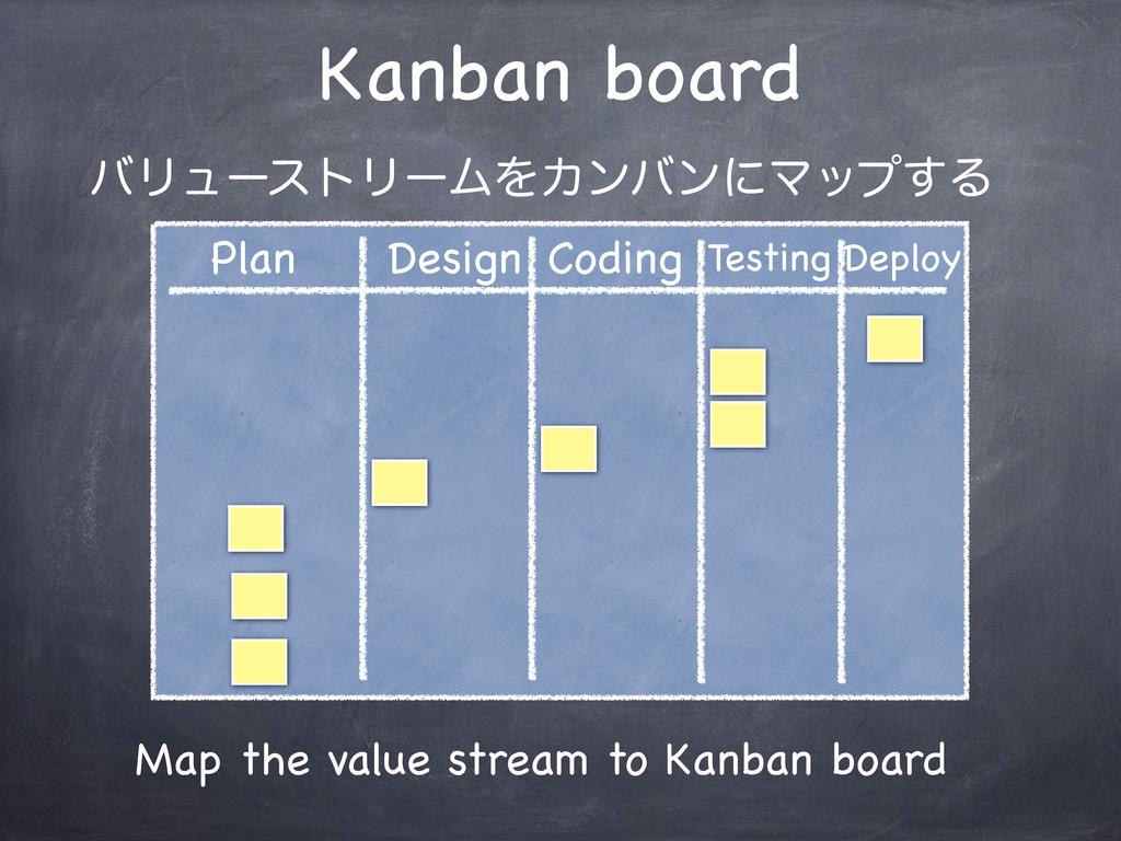 Kanban board Plan Design Coding Testing Deploy ...