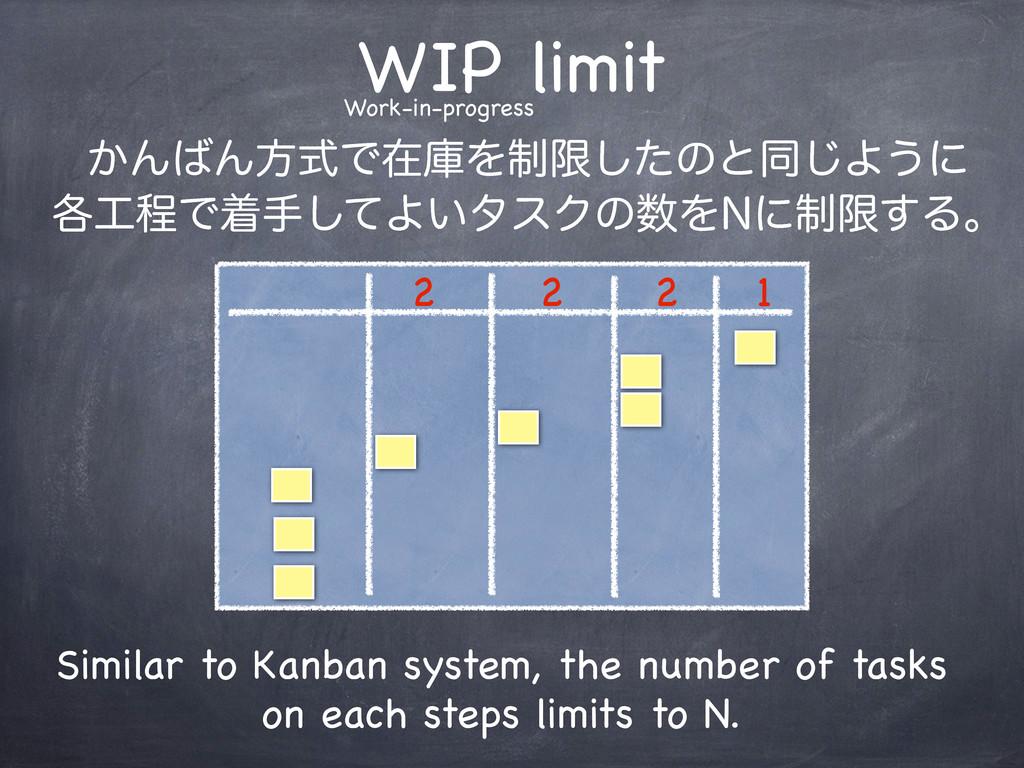 WIP limit ͔ΜΜํࣜͰࡏݿΛ੍ݶͨ͠ͷͱಉ͡Α͏ʹ ֤ఔͰணखͯ͠Α͍λεΫͷ...