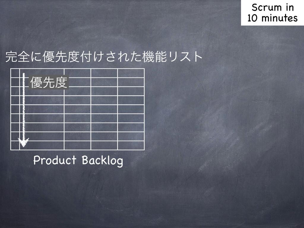 શʹ༏ઌ͚͞ΕͨػϦετ Product Backlog ༏ઌ Scrum in 1...