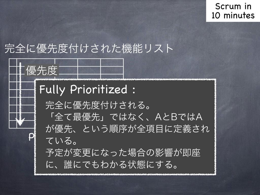 શʹ༏ઌ͚͞ΕͨػϦετ Product Backlog ༏ઌ Fully Prio...