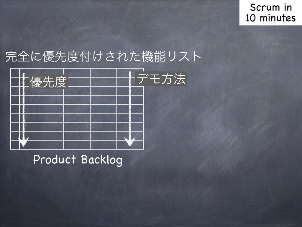 શʹ༏ઌ͚͞ΕͨػϦετ σϞํ๏ Product Backlog ༏ઌ Scrum...