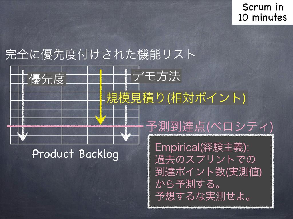 શʹ༏ઌ͚͞ΕͨػϦετ σϞํ๏ نݟੵΓ ૬ରϙΠϯτ  Product Bac...
