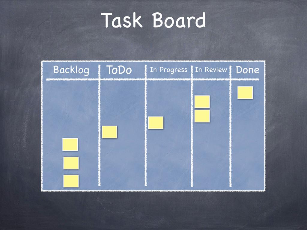 Task Board ToDo In Progress In Review Done Back...