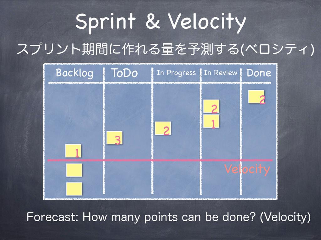 Sprint & Velocity ToDo In Progress In Review Do...