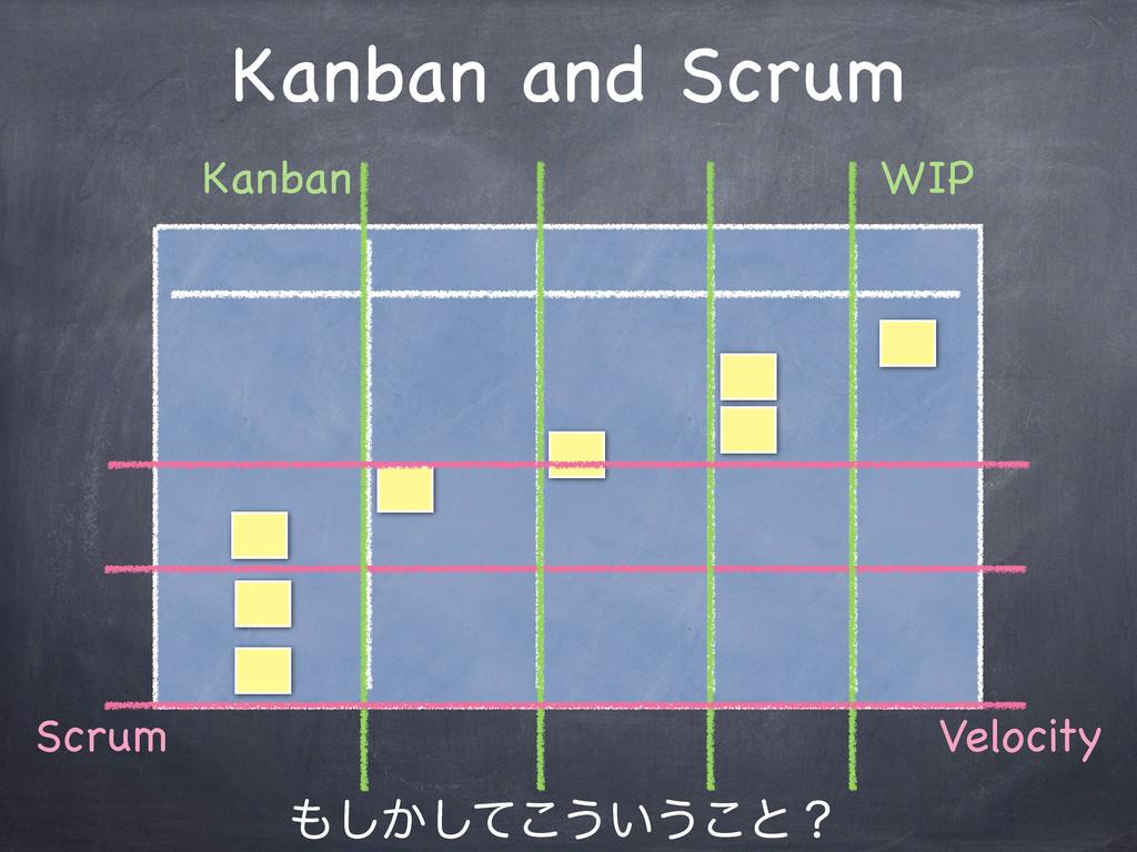 Kanban and Scrum WIP Scrum Velocity Kanban ͔͠͠...