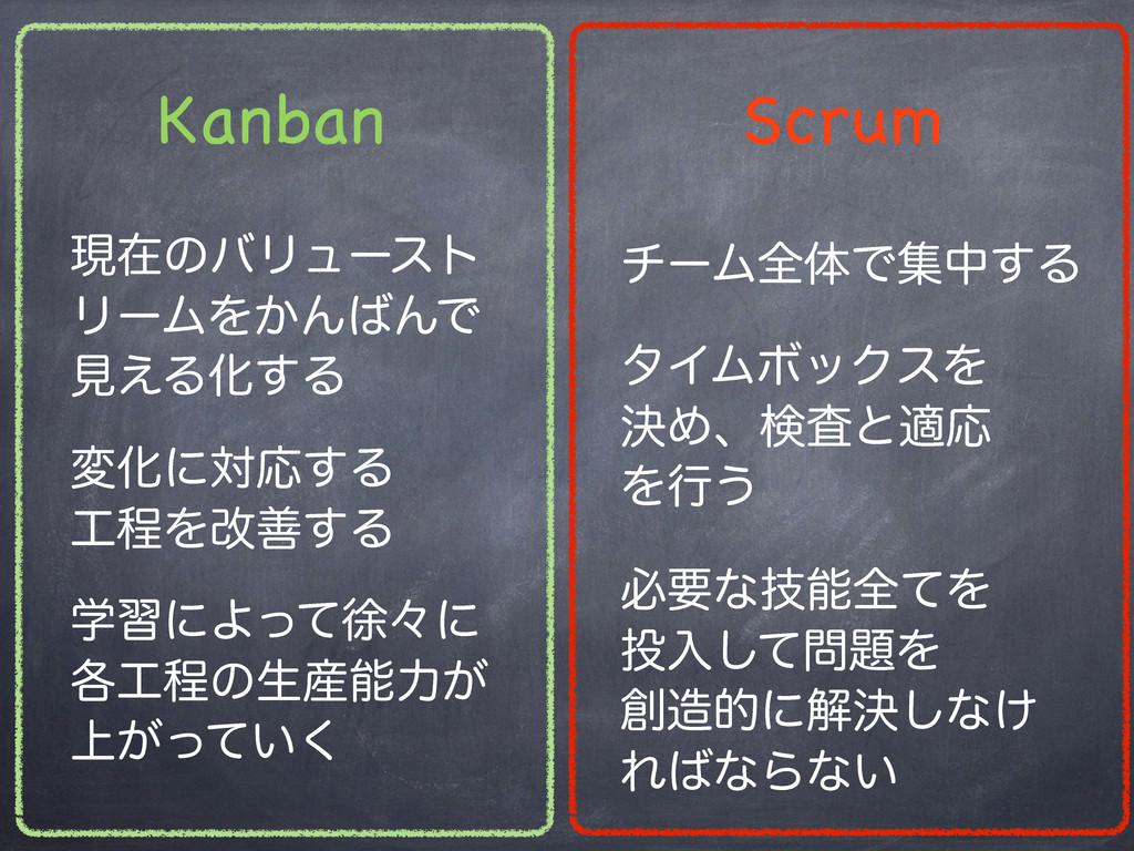 Kanban Scrum νʔϜશମͰूத͢Δ ඞཁͳٕશͯΛ ೖͯ͠Λ తʹղܾ...
