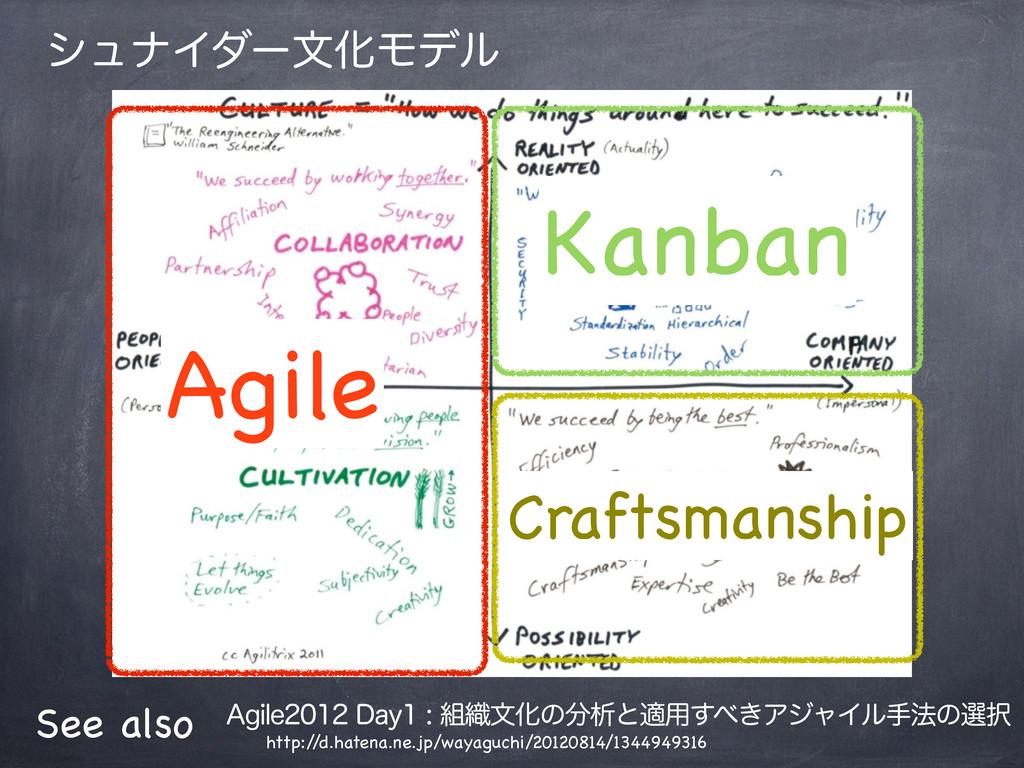 γϡφΠμʔจԽϞσϧ Agile Kanban Craftsmanship See also...