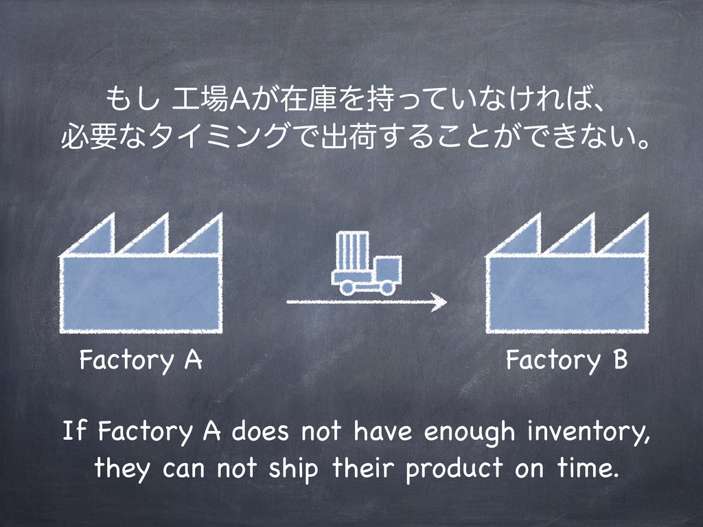 Factory A Factory B If Factory A does not have ...