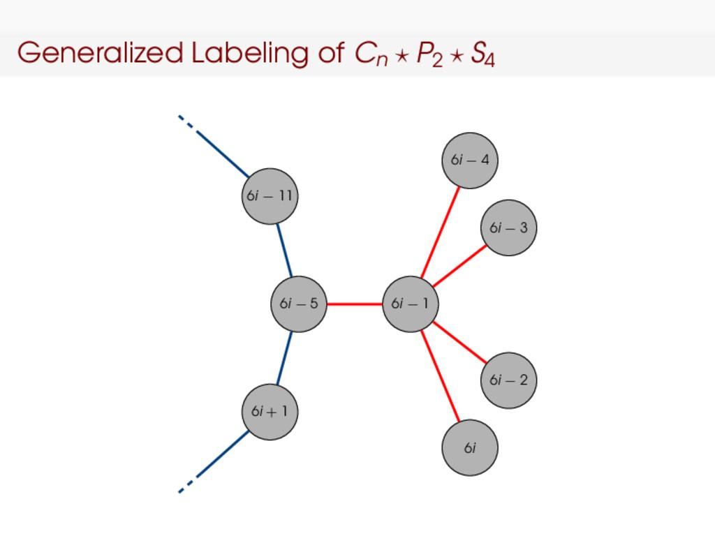 Generalized Labeling of Cn P2 S4 6i − 5 6i − 1 ...