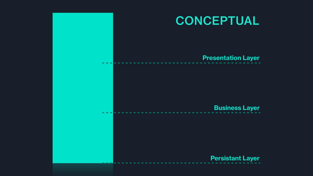 Presentation Layer Business Layer Persistant La...