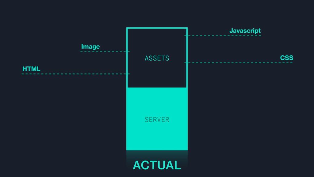 SERVER ASSETS HTML Javascript CSS Image ACTUAL