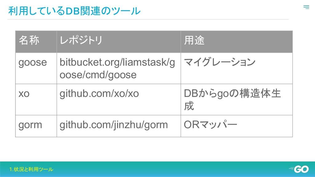 利用しているDB関連のツール 1.状況と利用ツール 名称 レポジトリ 用途 goose bit...
