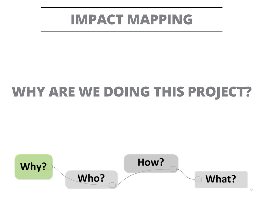 IMPACT MAPPING 12 WHY ARE WE DOING THIS PROJECT?