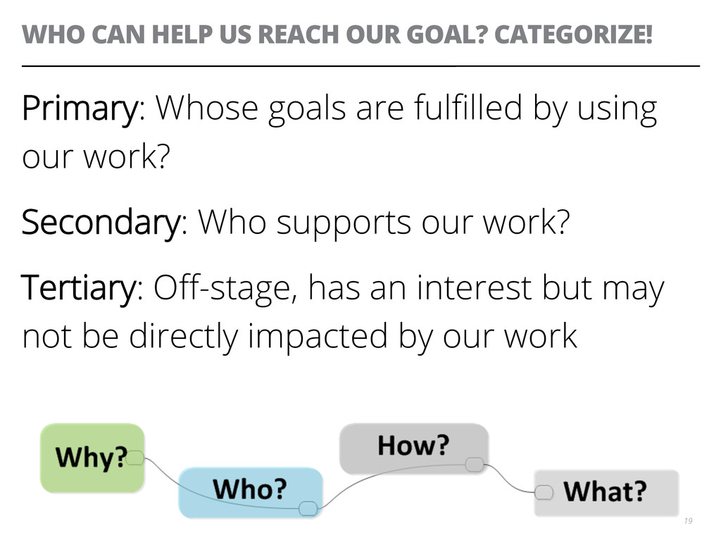 WHO CAN HELP US REACH OUR GOAL? CATEGORIZE! Pri...