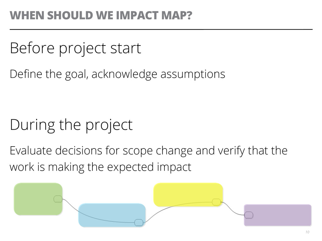 WHEN SHOULD WE IMPACT MAP? Before project start...