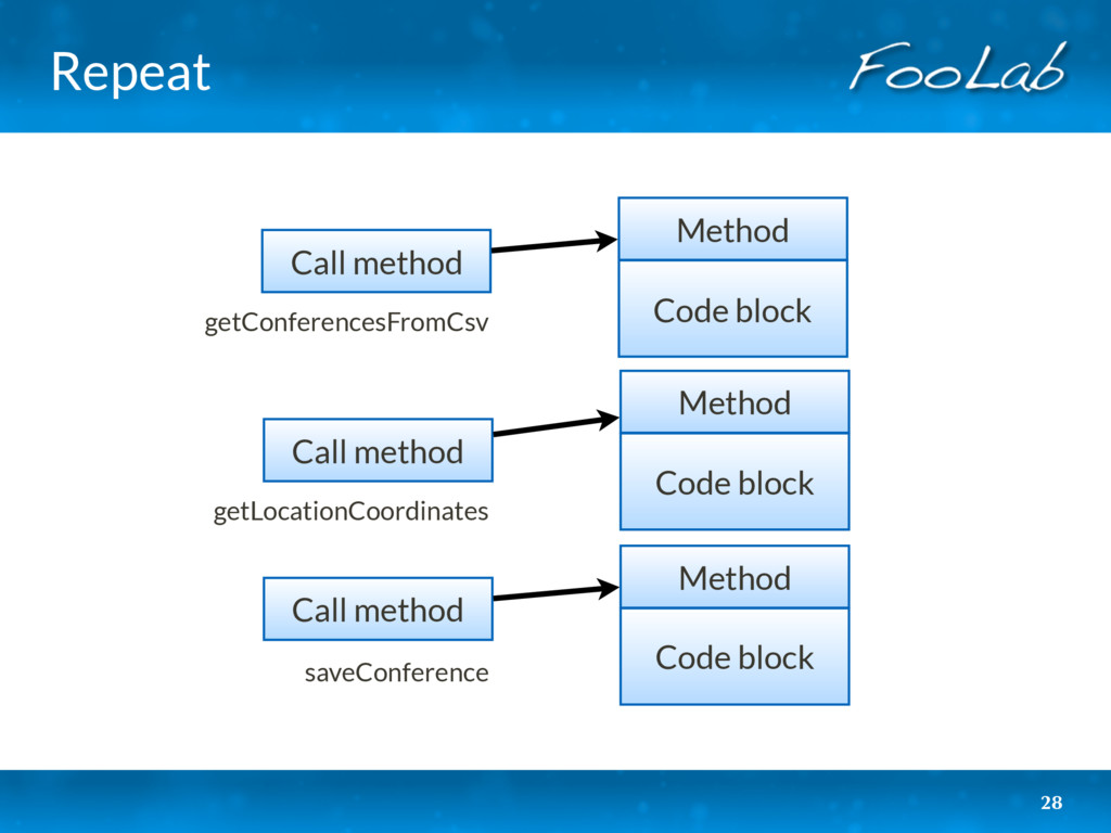 Repeat 28 Code block Method Code block Method C...