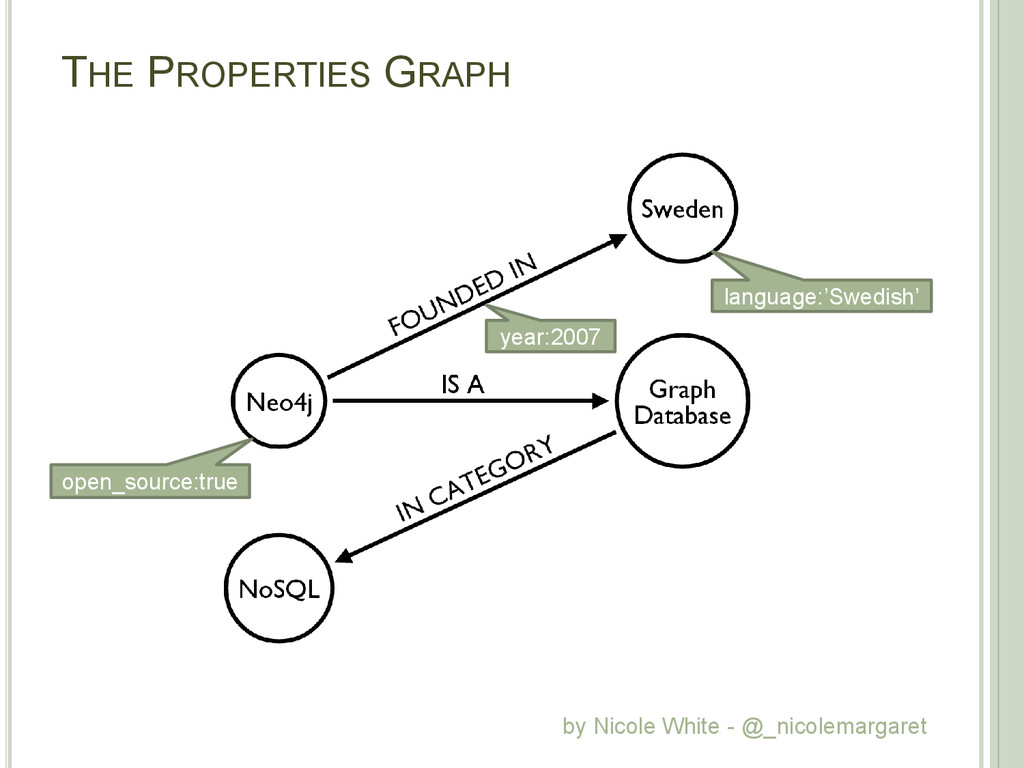 THE PROPERTIES GRAPH language:'Swedish' open_so...