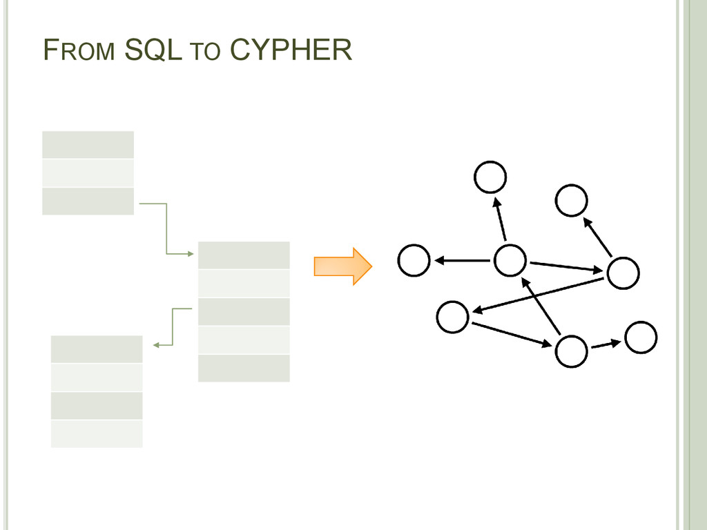 FROM SQL TO CYPHER