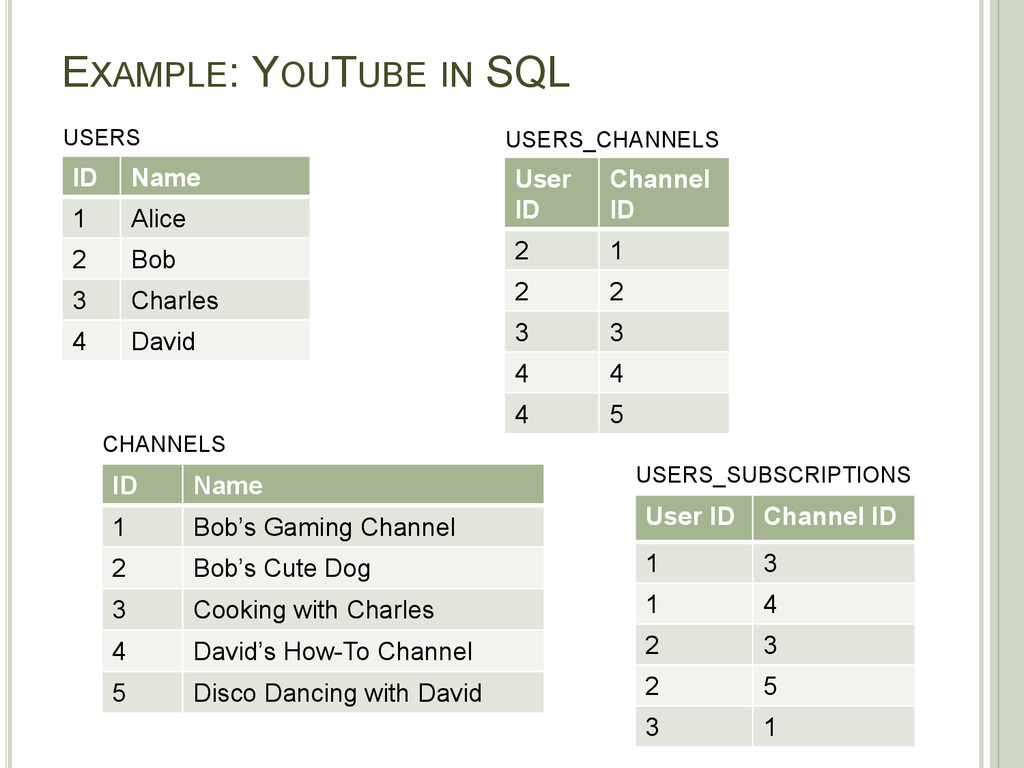 EXAMPLE: YOUTUBE IN SQL ID Name 1 Alice 2 Bob 3...