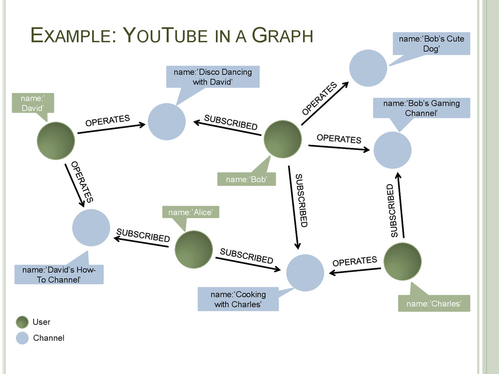 EXAMPLE: YOUTUBE IN A GRAPH name:'Alice' name:'...