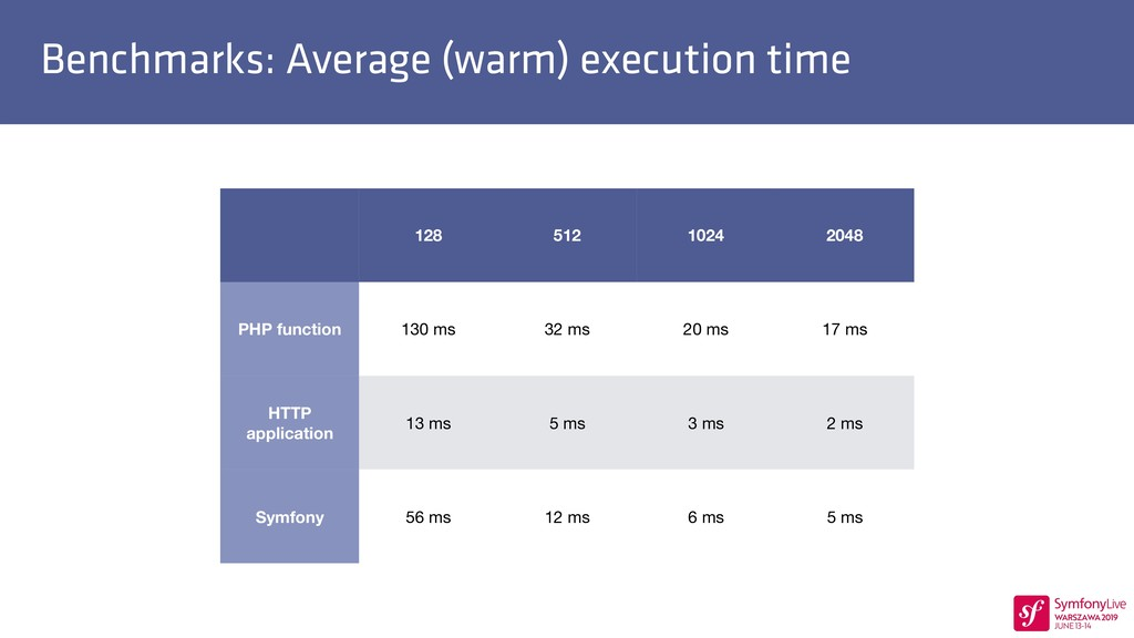 Benchmarks: Average (warm) execution time 128 5...