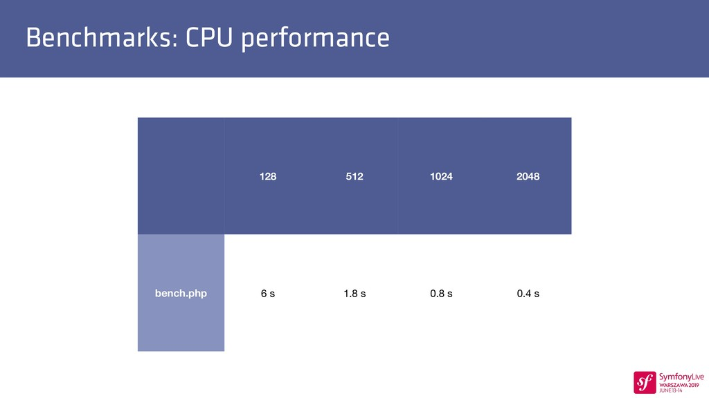 Benchmarks: CPU performance 128 512 1024 2048 b...