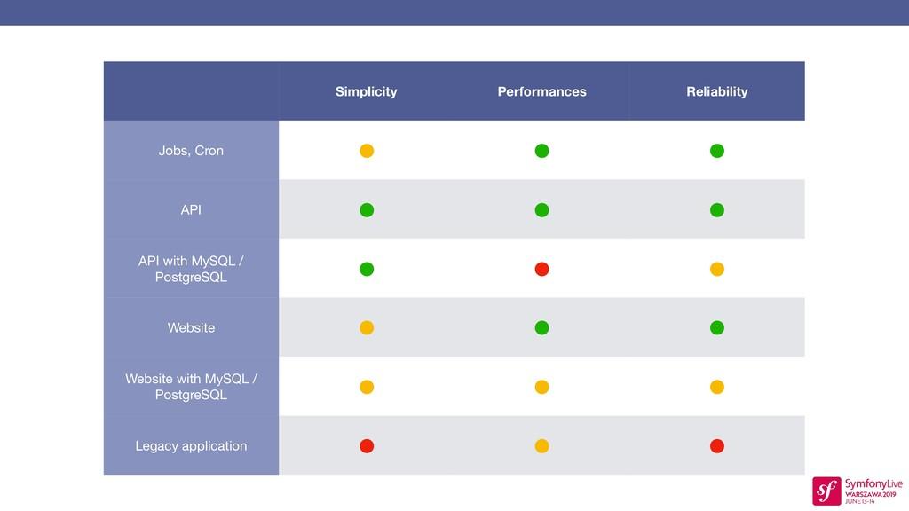 Simplicity Performances Reliability Jobs, Cron ...