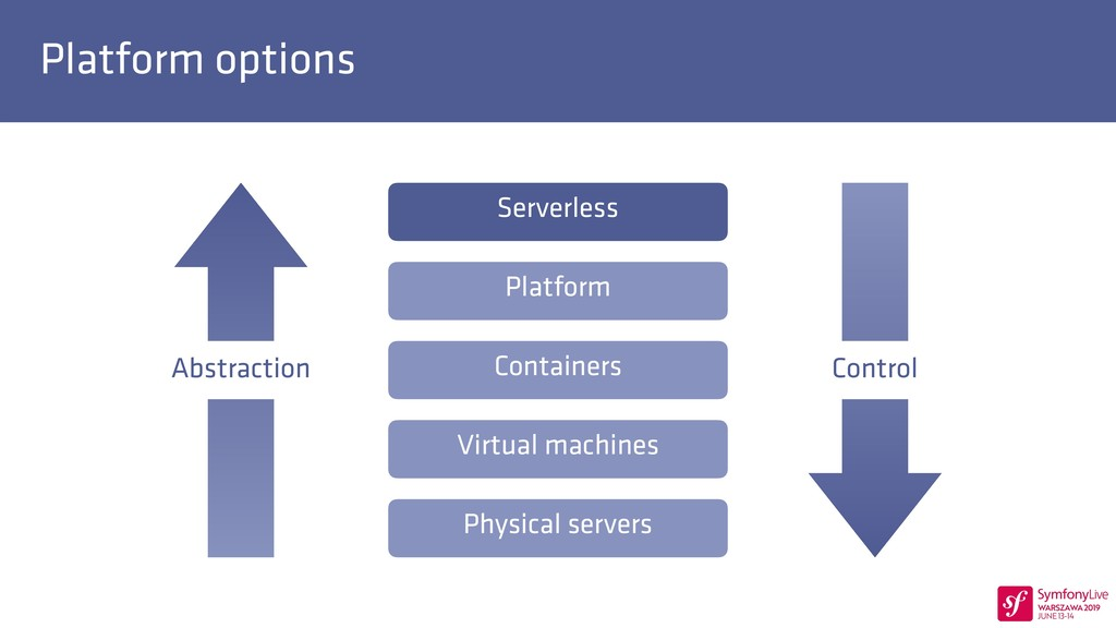 Platform options Physical servers Virtual machi...
