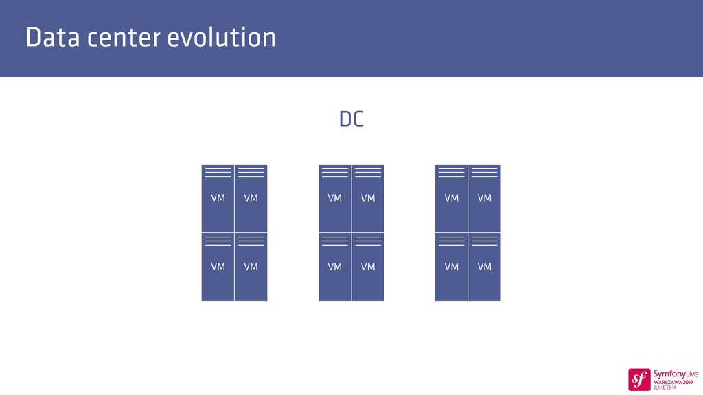 Data center evolution DC VM VM VM VM VM VM VM V...