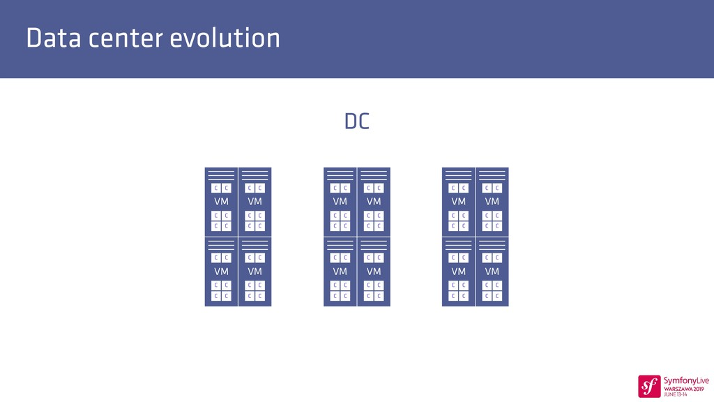 Data center evolution DC VM C C C C C C VM C C ...