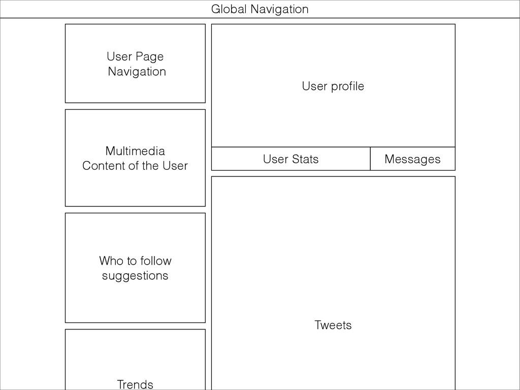 User Page Navigation Global Navigation Multime...