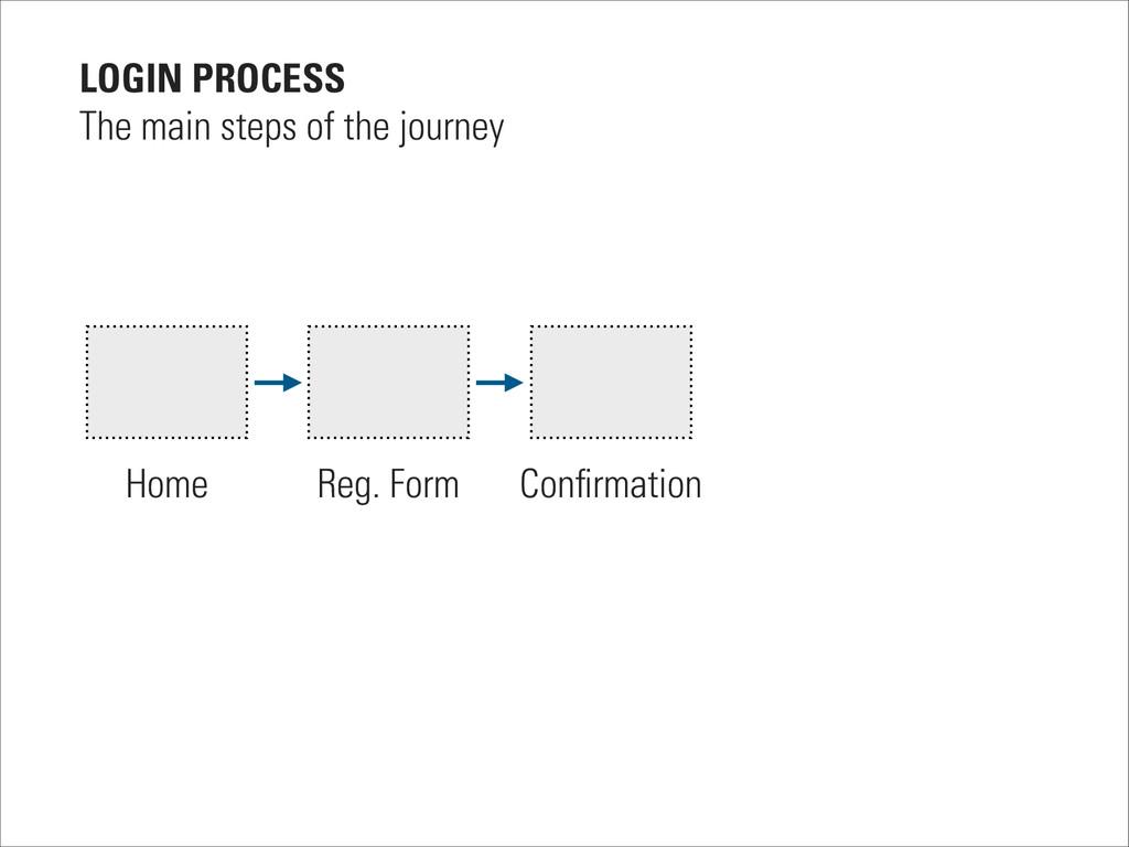 Home Reg. Form Confirmation LOGIN PROCESS The ma...