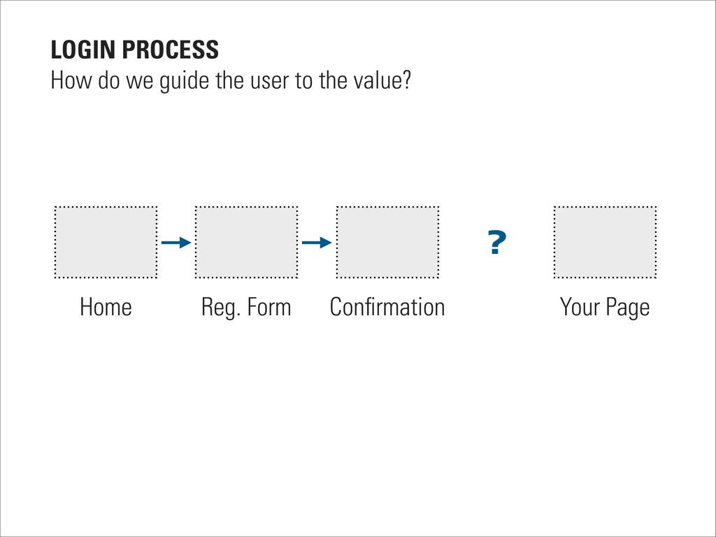 Home Reg. Form Confirmation Your Page LOGIN PROC...