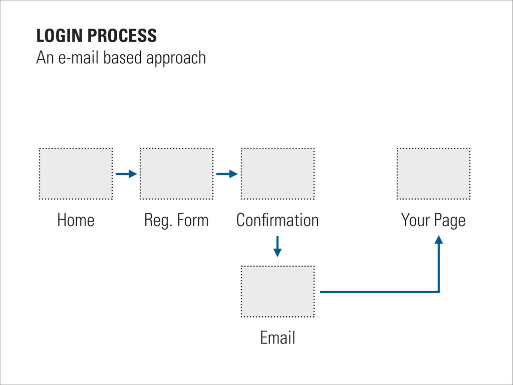 Home Reg. Form Confirmation Email Your Page LOGI...