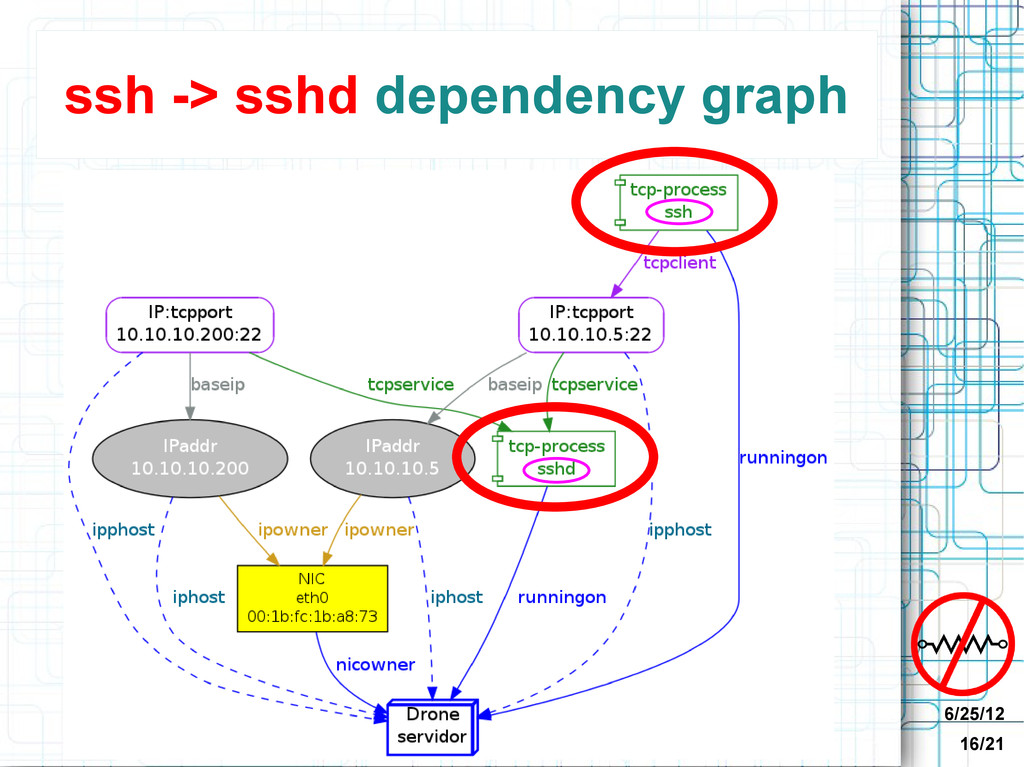 6/25/12 16/21 ssh -> sshd dependency graph