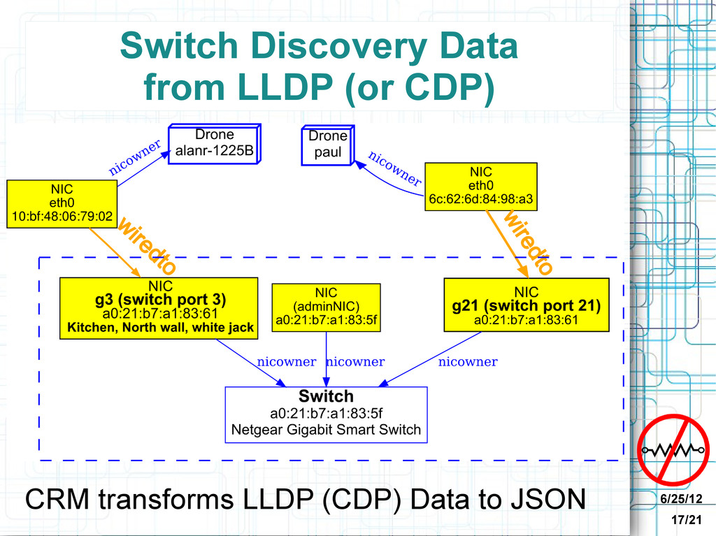 6/25/12 17/21 Switch Discovery Data from LLDP (...
