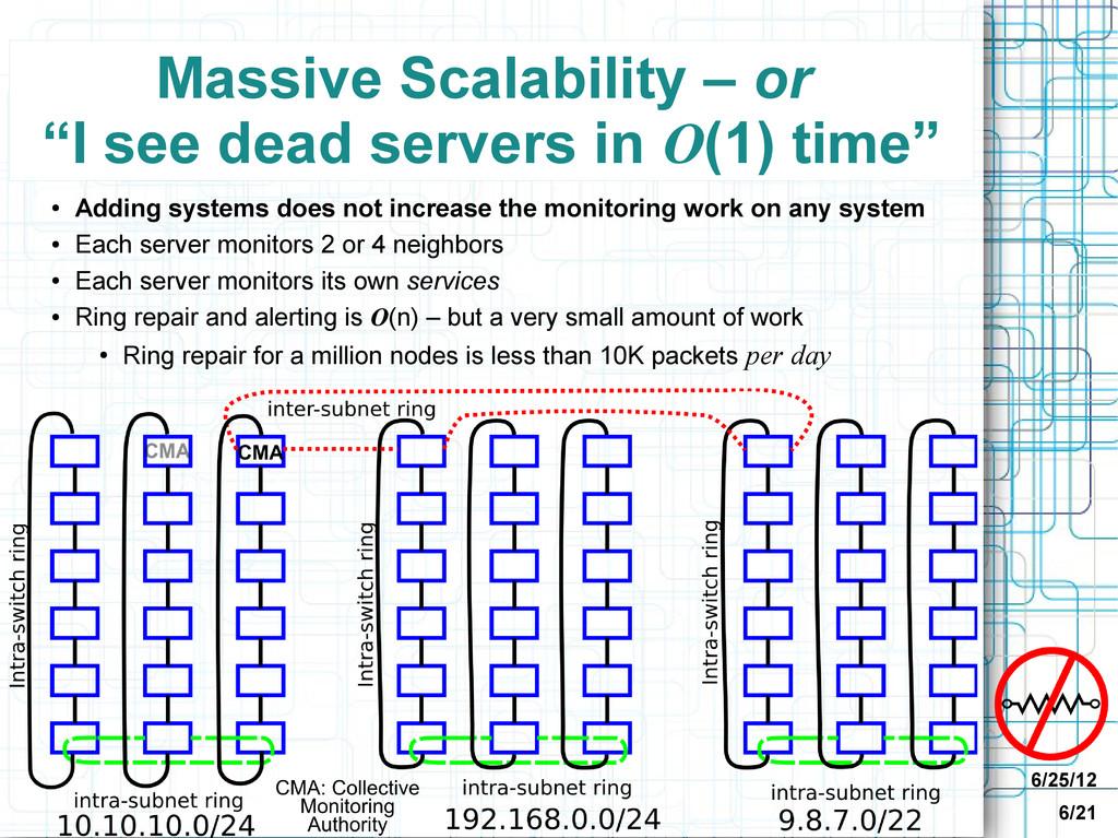 "6/25/12 6/21 Massive Scalability – or ""I see de..."