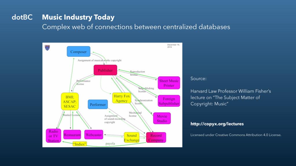 BG1 dotBC Music Industry Today Complex web of c...