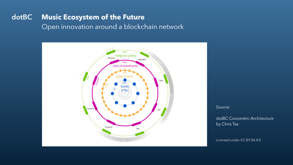 BG1 dotBC Music Ecosystem of the Future Open in...