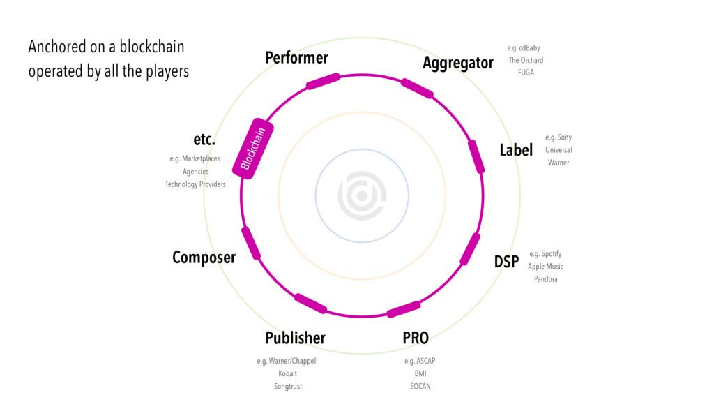 bc1 Composer Publisher Label Aggregator DSP PRO...