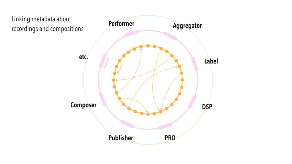 Blockchain etc. Composer Publisher Label Aggreg...