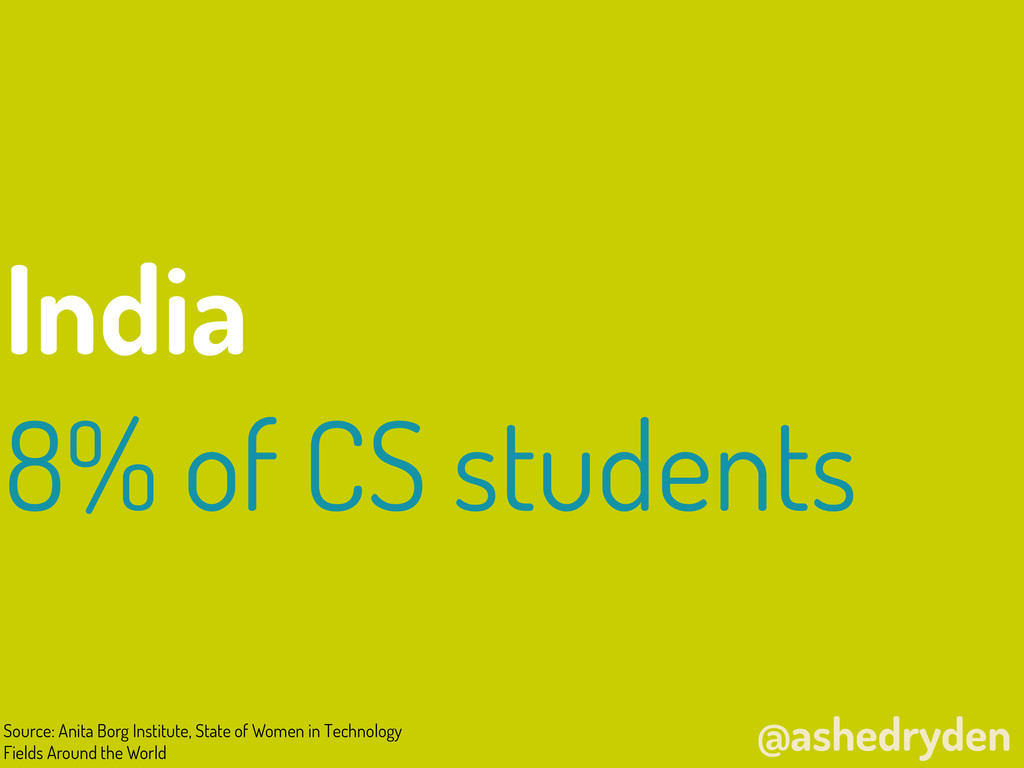 @ashedryden India 8% of CS students Source: Ani...